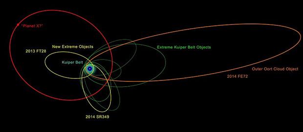 Орбиты открытых небесных тел