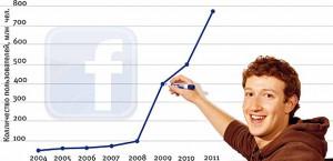 Основатель Facebook студент Гарварда Марк Цукерберг: «Количество пользователей растет!»